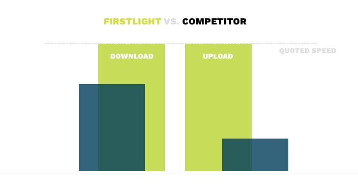 Firstlight outpaces the competition when it comes to download and upload speed.